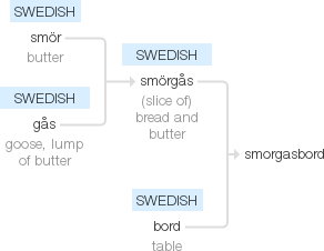 smorgasbord root words